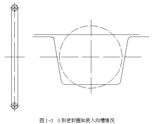 o形液压密封件漏油故障分析图片