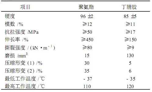 聚醚聚氨酯密封件与丁腈胶性能比较