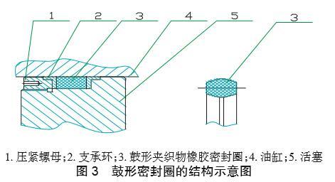 鼓形密封圈的结构示意图