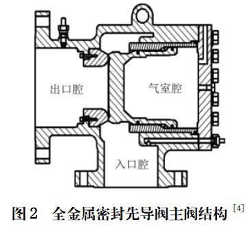 图2 全金属密封先导阀主阀结构[4]