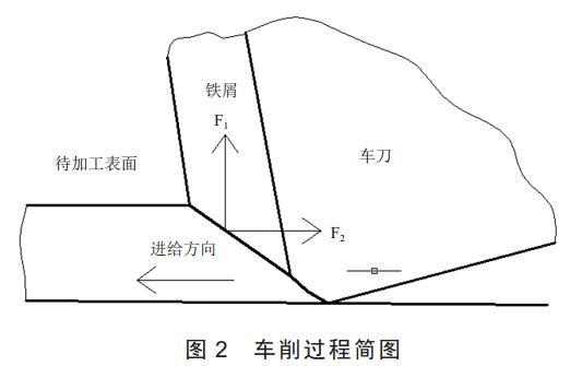 图 2 车削过程简图